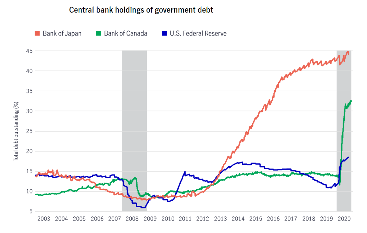 Central Bank holding of government debt