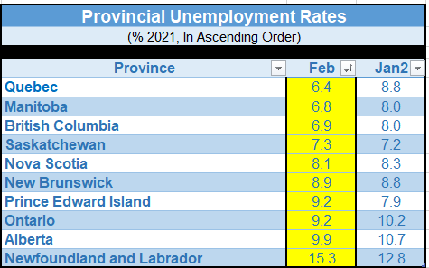Provincial unemployment rates