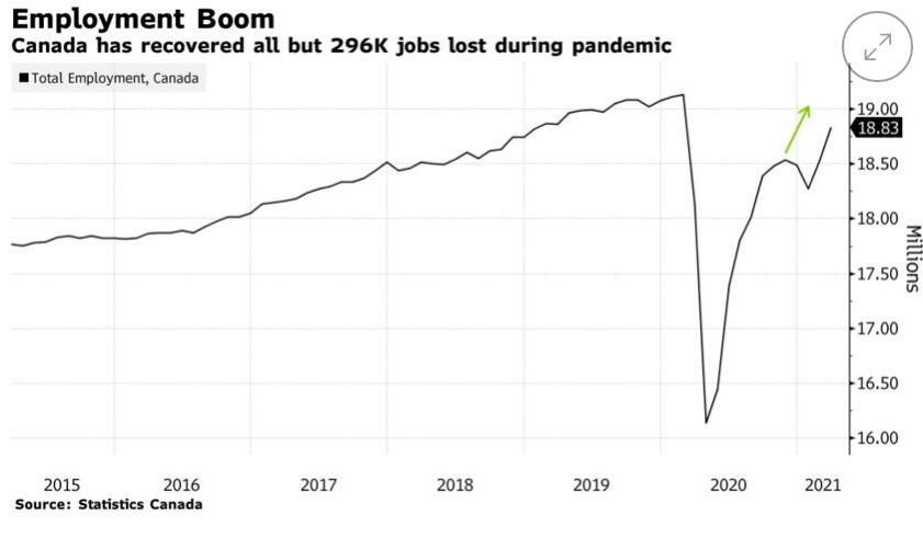 Employment Boom
