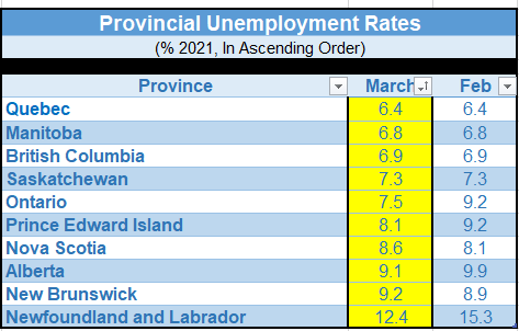 Provincial Unemployment Rates