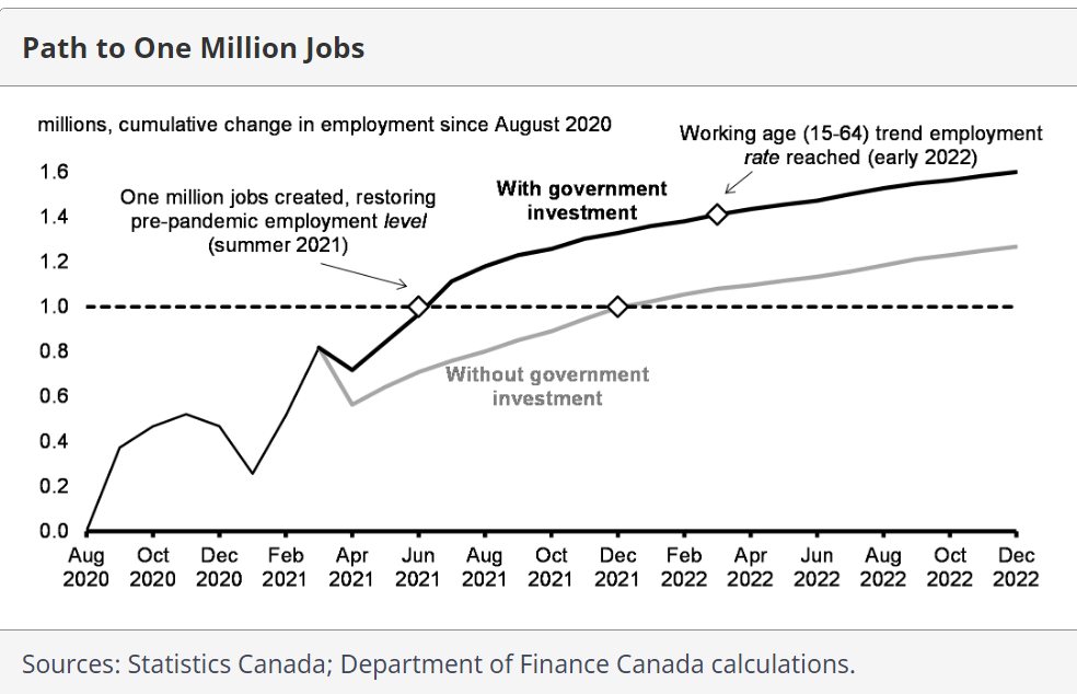 department of finance canada calculation
